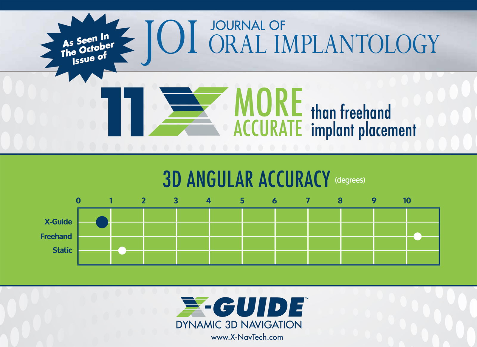 You are currently viewing Study in JOI Finds Accuracy of X-Guide™ Navigation is 11x Better Than Freehand Implant Placement